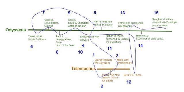 Odyssey timeline (2)